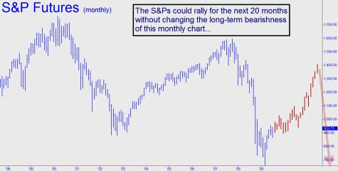 sps-could-rally-small