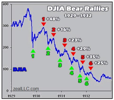 Bear-rallies