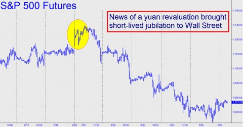 News of a yuan revaluation brought short-lived jubilation to Wall Street