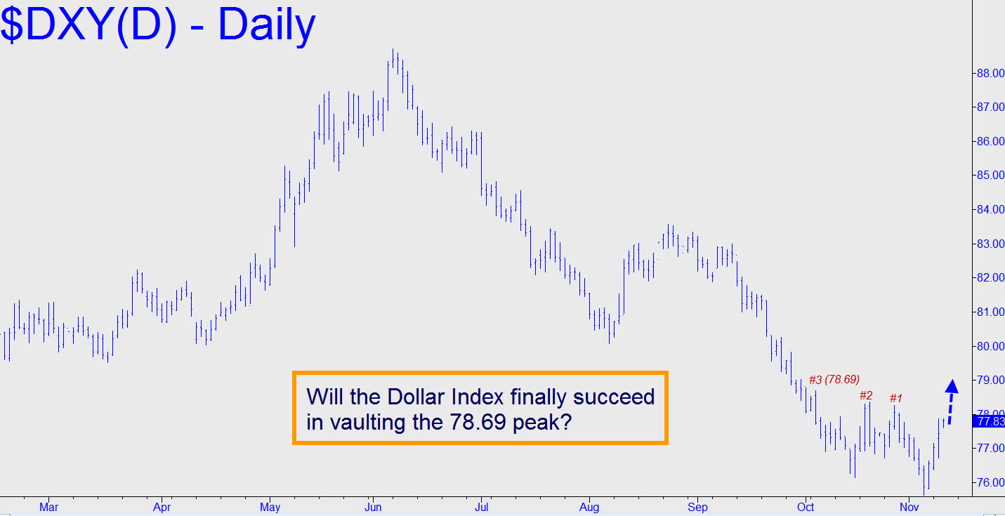 Nybot Dollar Index Dxy Price Chart With Targets