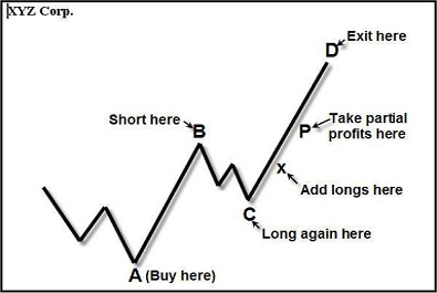 The Hidden Pivot Method for trading