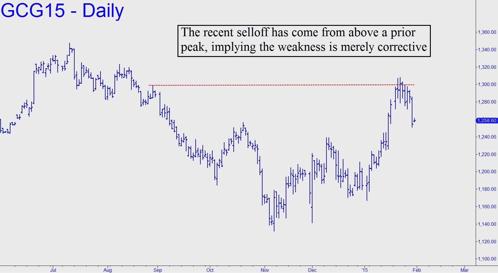 prix de l'or, de l'argent et des minières / suivi 2015 et ultérieurement Recent-selloff-in-GCG-looks-corrective