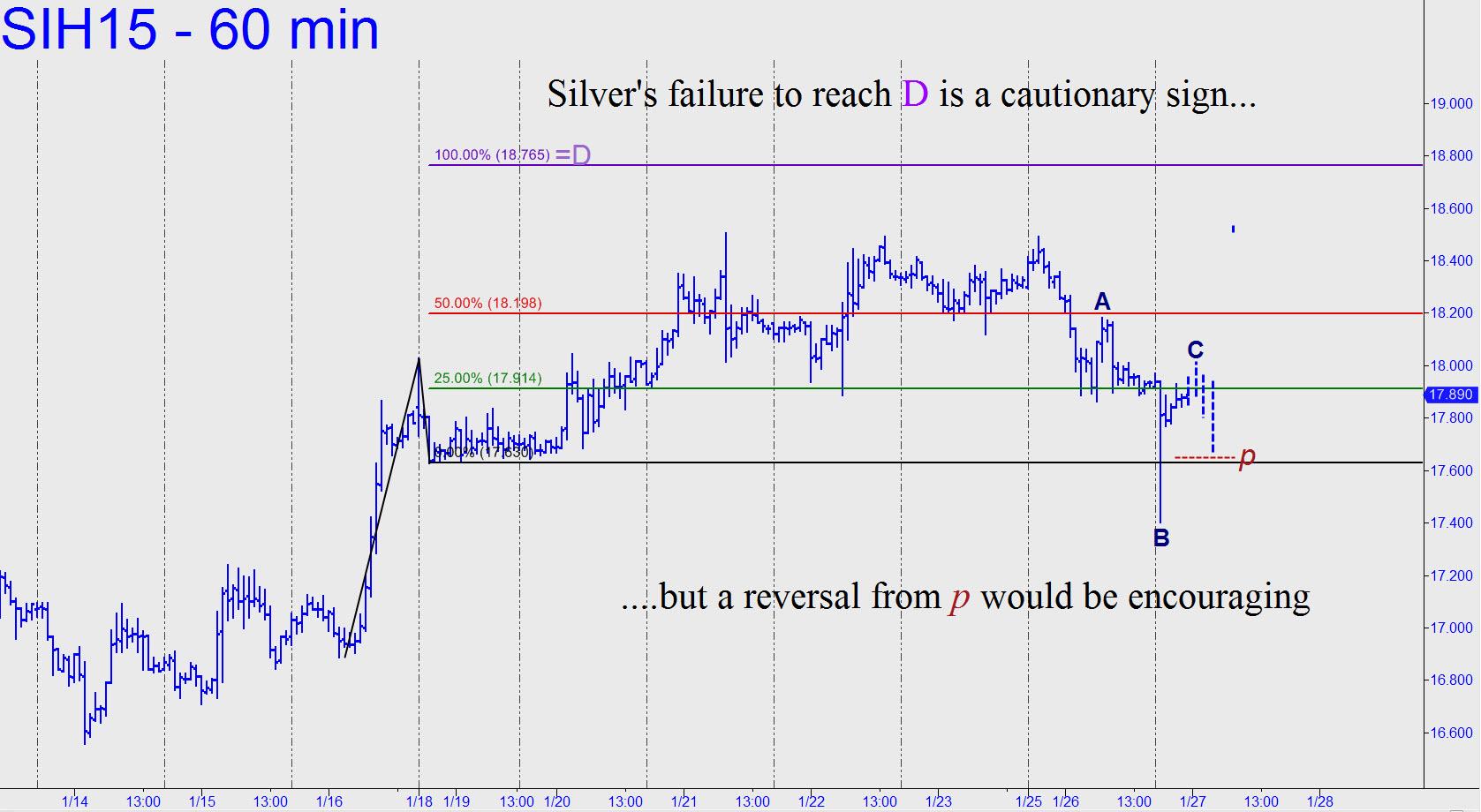 prix de l'or, de l'argent et des minières / suivi 2015 et ultérieurement Silvers-failure-to-reach-D