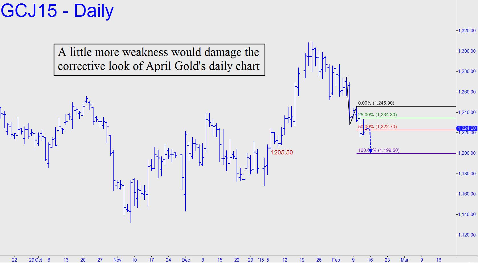 prix de l'or, de l'argent et des minières / suivi 2015 et ultérieurement Damage-to-golds-chart