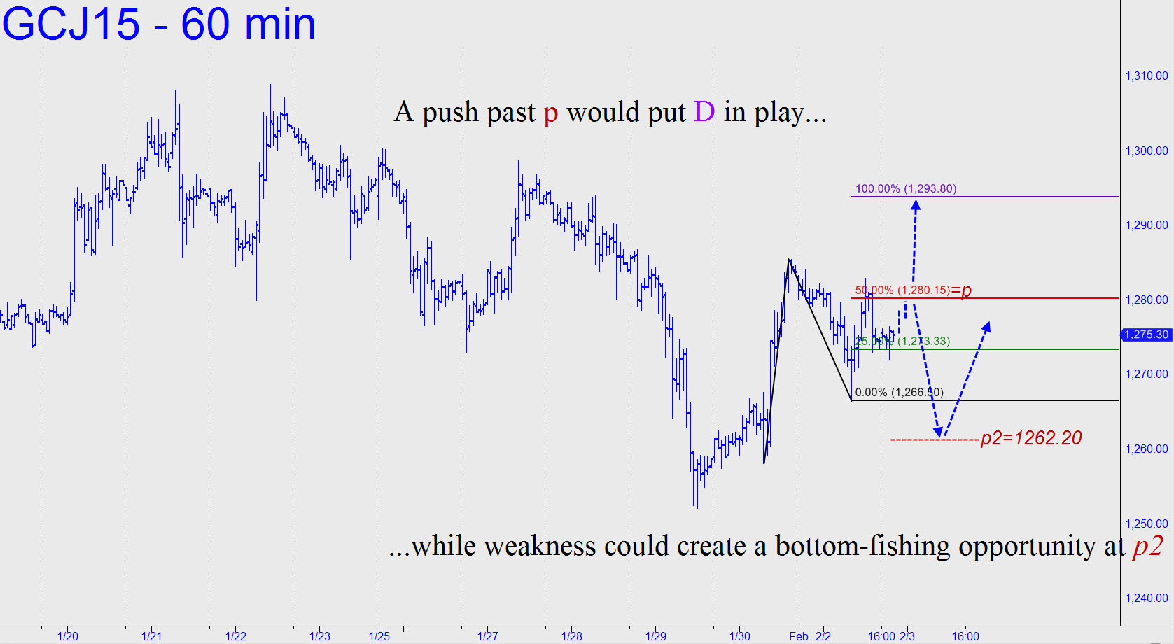 prix de l'or, de l'argent et des minières / suivi 2015 et ultérieurement Push-by-Gold-past-p