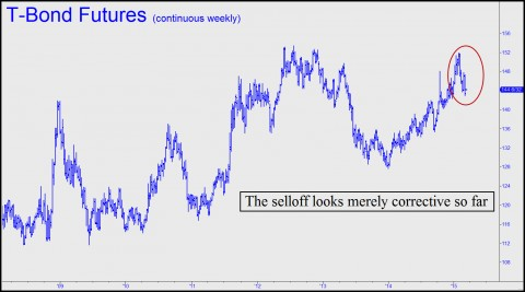 BOnd selloff looks corrective