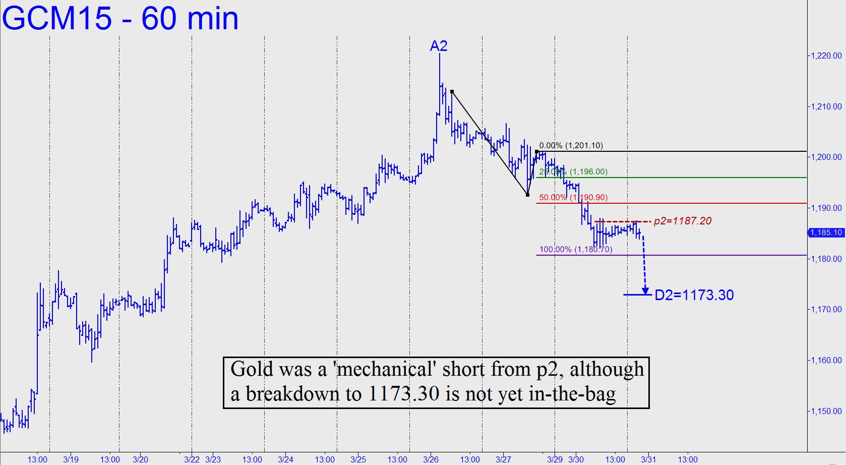 prix de l'or, de l'argent et des minières / suivi 2015 et ultérieurement - Page 2 Gold-was-a-mechanical-short