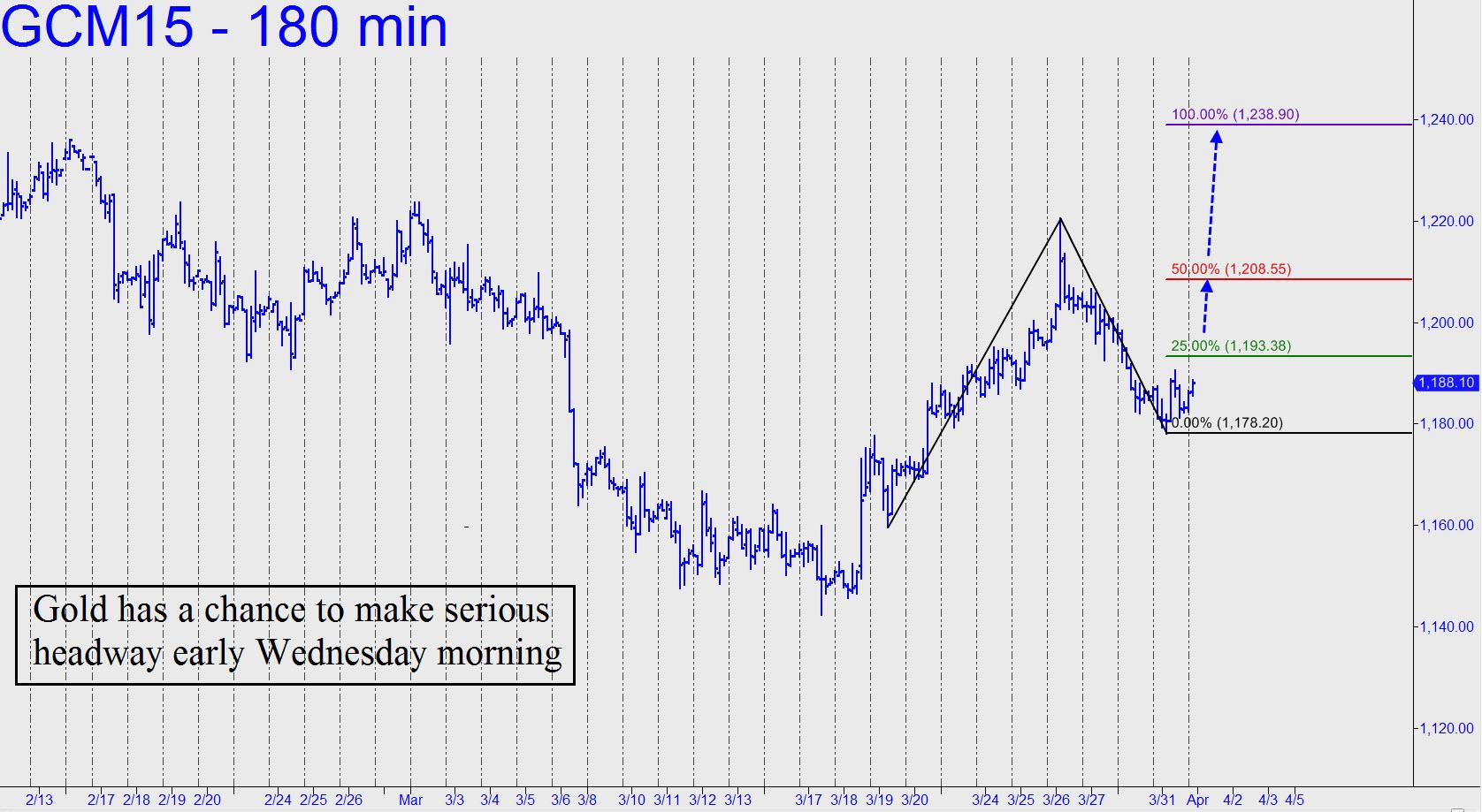 prix de l'or, de l'argent et des minières / suivi 2015 et ultérieurement - Page 2 Gold-has-a-chance-to-make-serious-headway