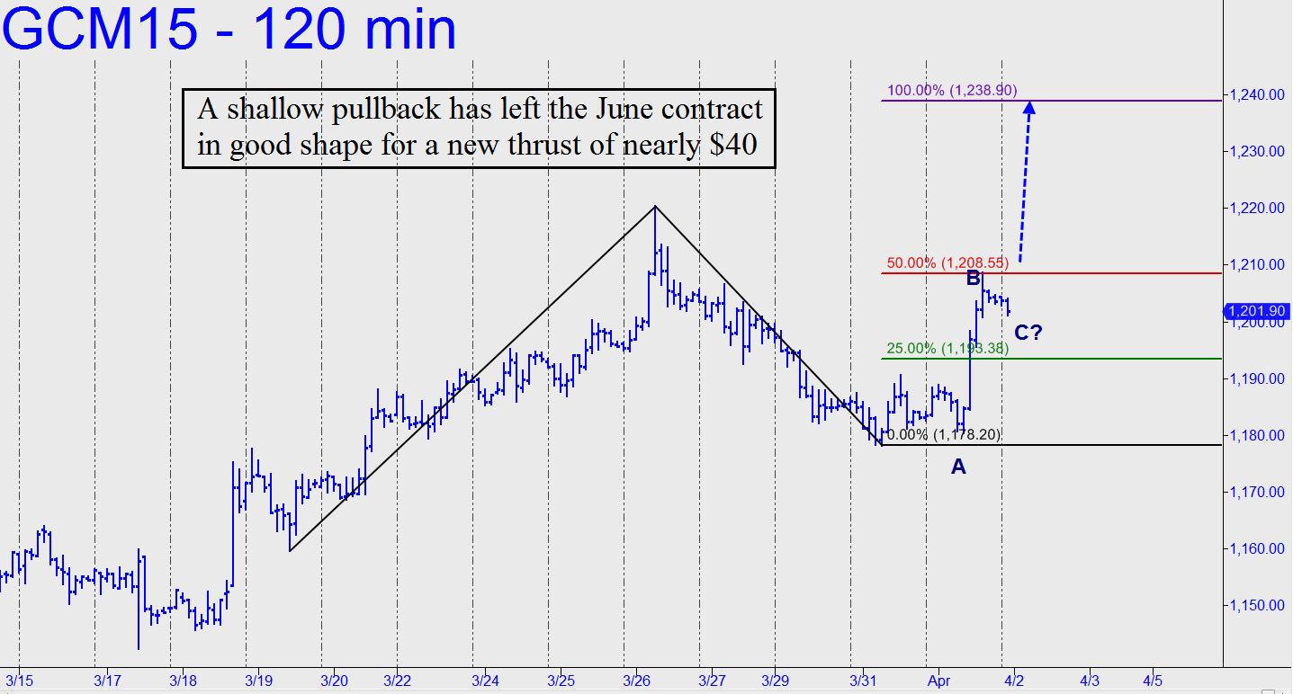 prix de l'or, de l'argent et des minières / suivi 2015 et ultérieurement - Page 2 Shallow-pullback-has-left