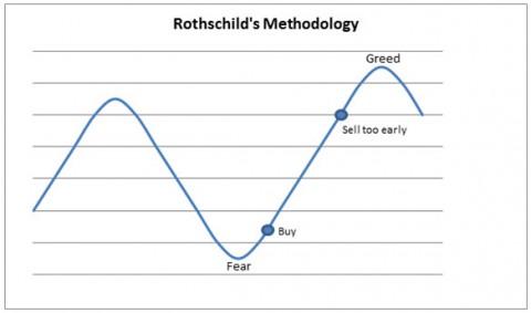 Doug B Commentary Chart 1 - Rothschild