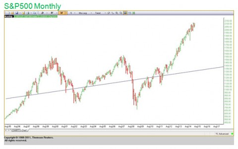 Doug B Commentary Chart 3 -S&P 500 Monthly