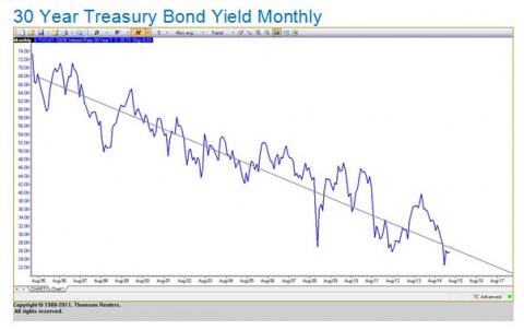 Doug B Commentary Chart 4 -30-Year T-Bond
