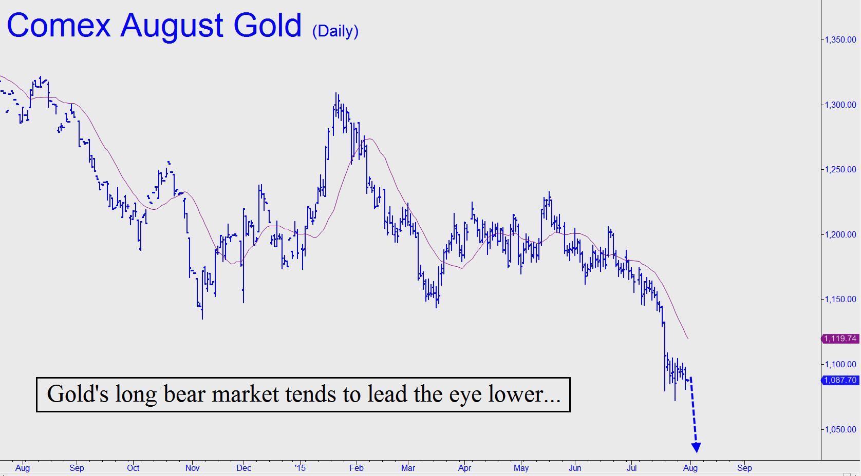 prix de l'or, de l'argent et des minières / suivi 2015 et ultérieurement - Page 4 Golds-long-bear-market-tends