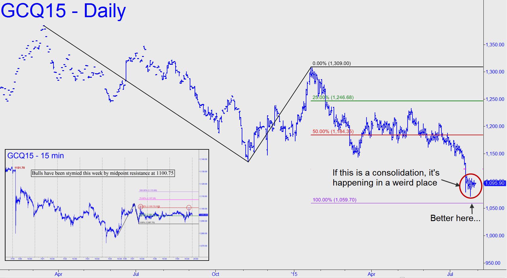 prix de l'or, de l'argent et des minières / suivi 2015 et ultérieurement - Page 4 Two-gold-charts-combined