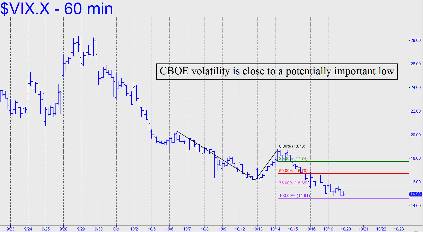 Cboe binary options on the cboe volatility index