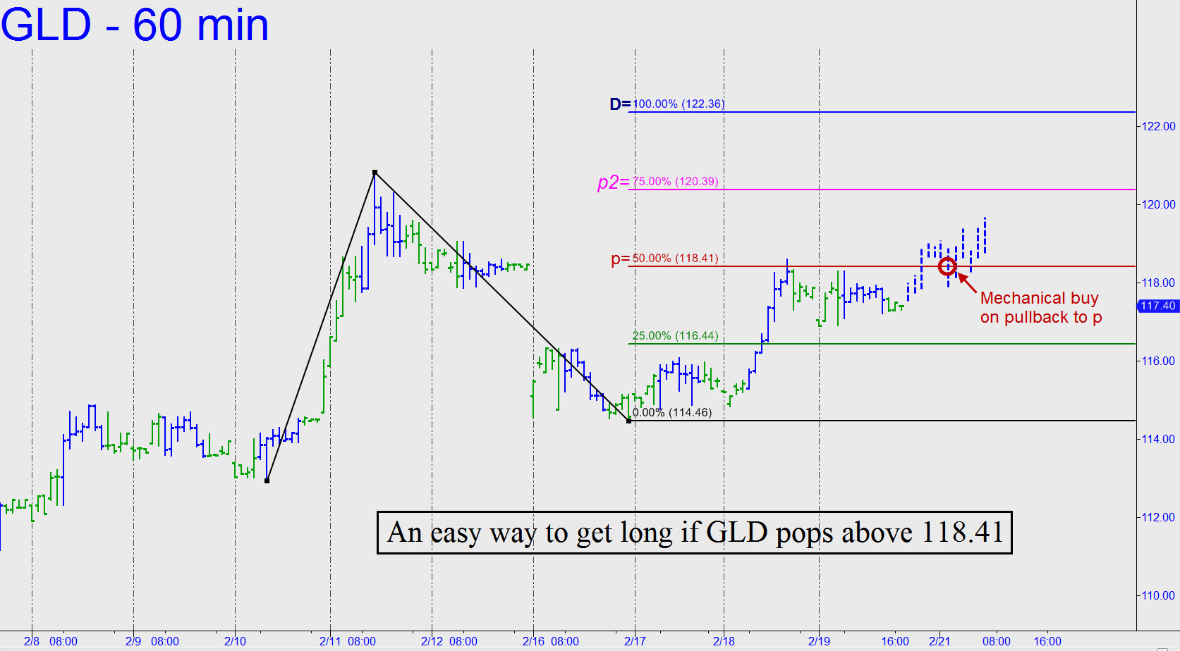 Gld Options Trading Hours Gold