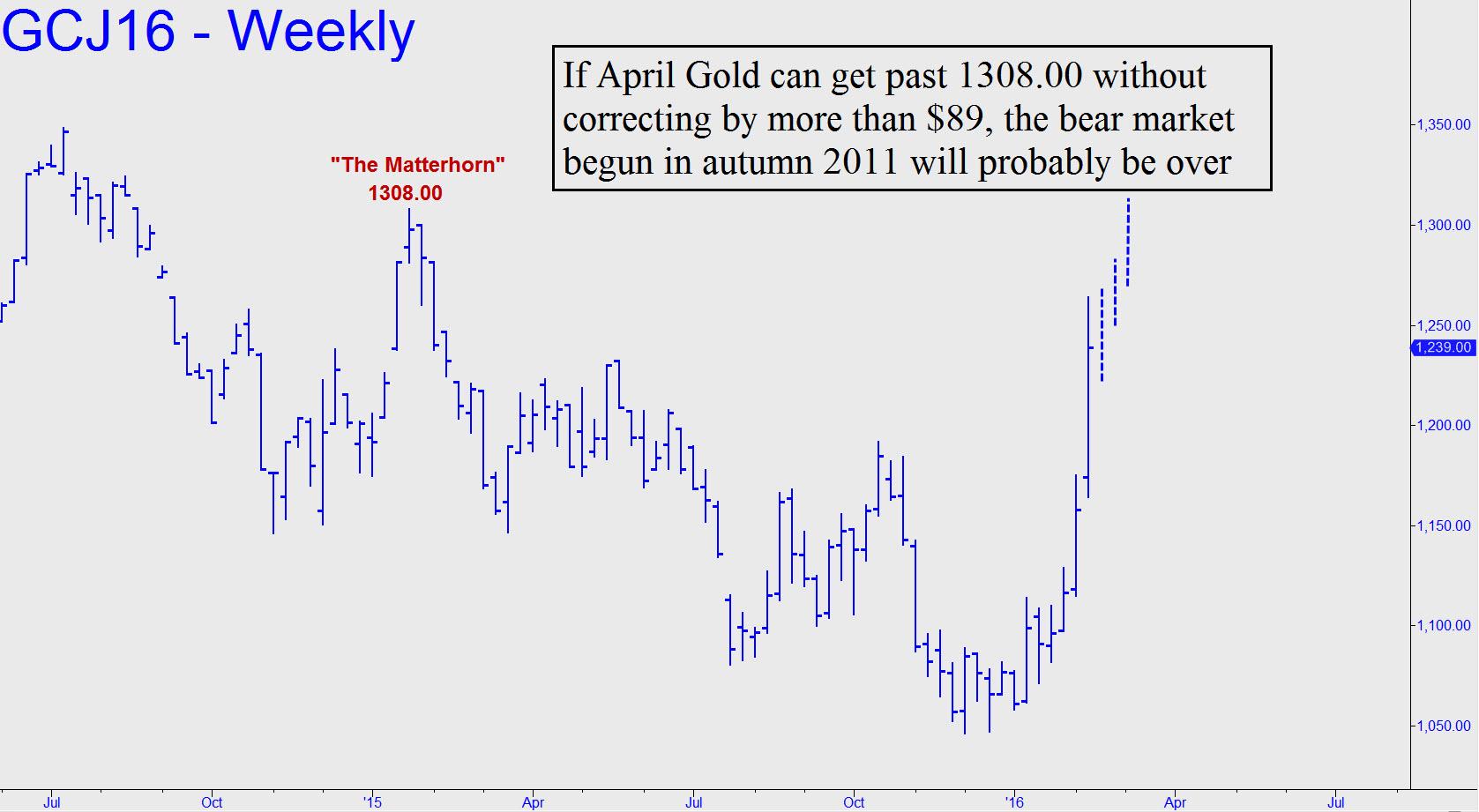 prix de l'or, de l'argent et des minières / suivi 2015 et ultérieurement - Page 5 If-April-Gold-can