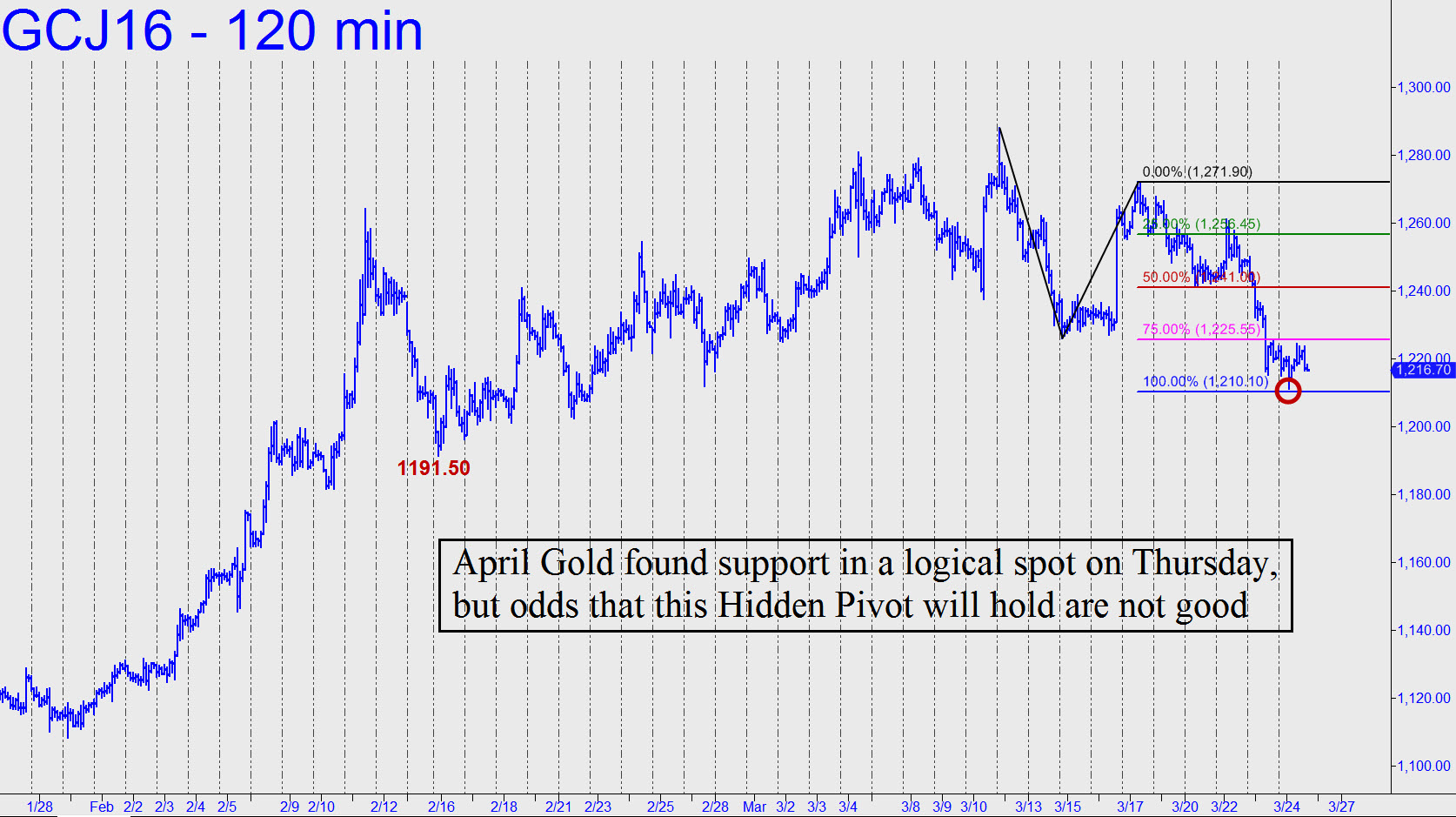 http://www.rickackerman.com/wp-content/uploads/2016/03/April-gold-found-support.jpg