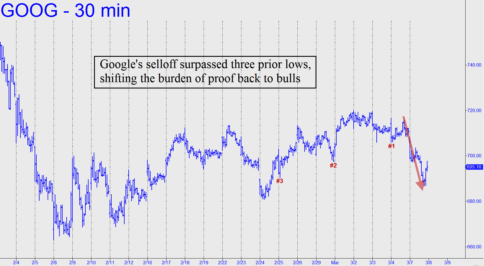 Googles-selloff