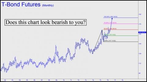 Does this chart look bearish