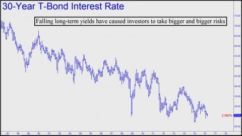 Falling long-term yields