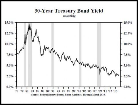 30-Year T-Bond Yield (Doug 1)