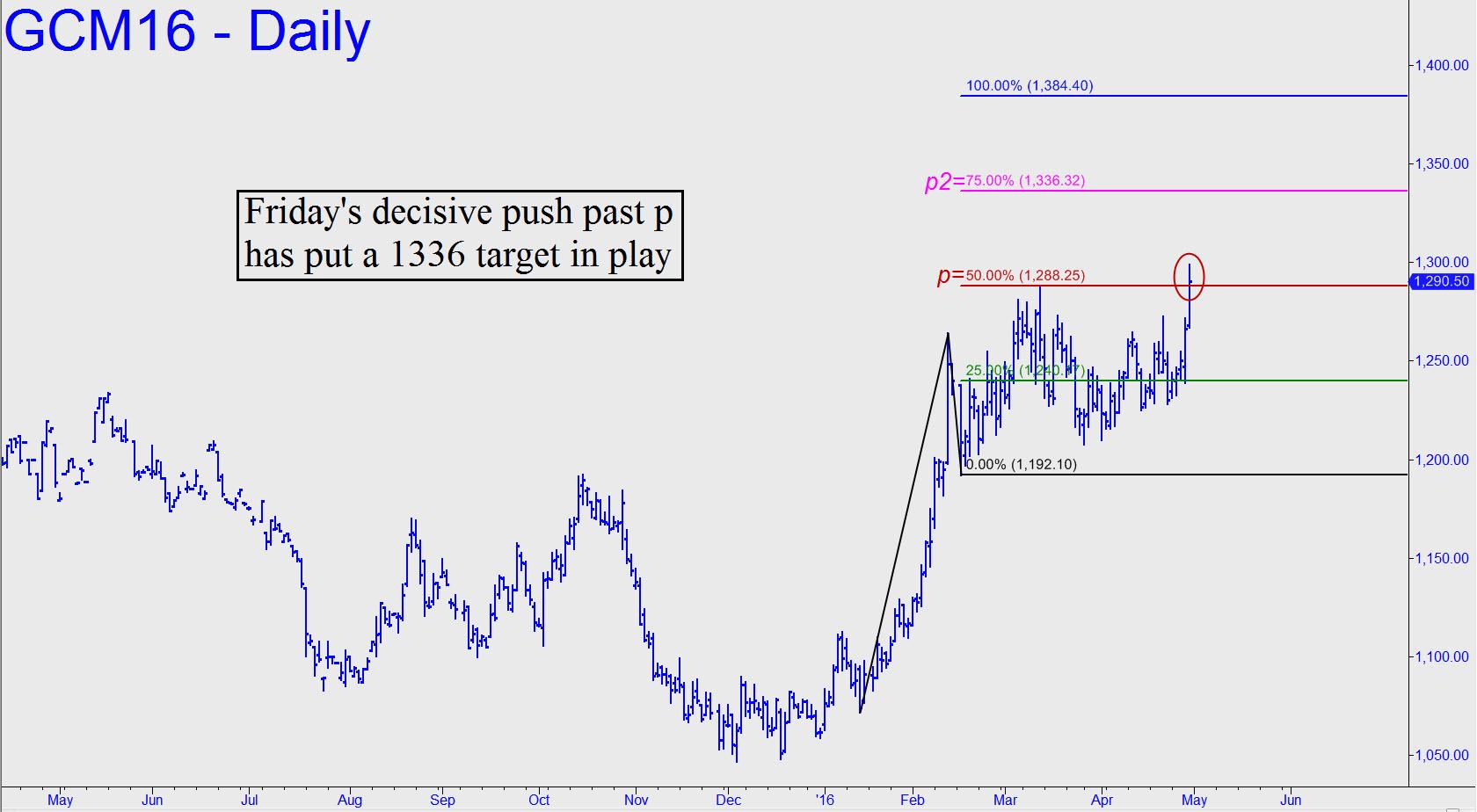 prix de l'or, de l'argent et des minières / suivi 2015 et ultérieurement - Page 6 Fridays-decisive-push-past-p