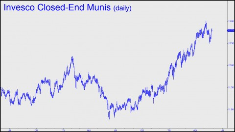 Invesco closed-end munis (Doug 3)