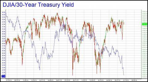 DJIA-30 Yr yield (R3)
