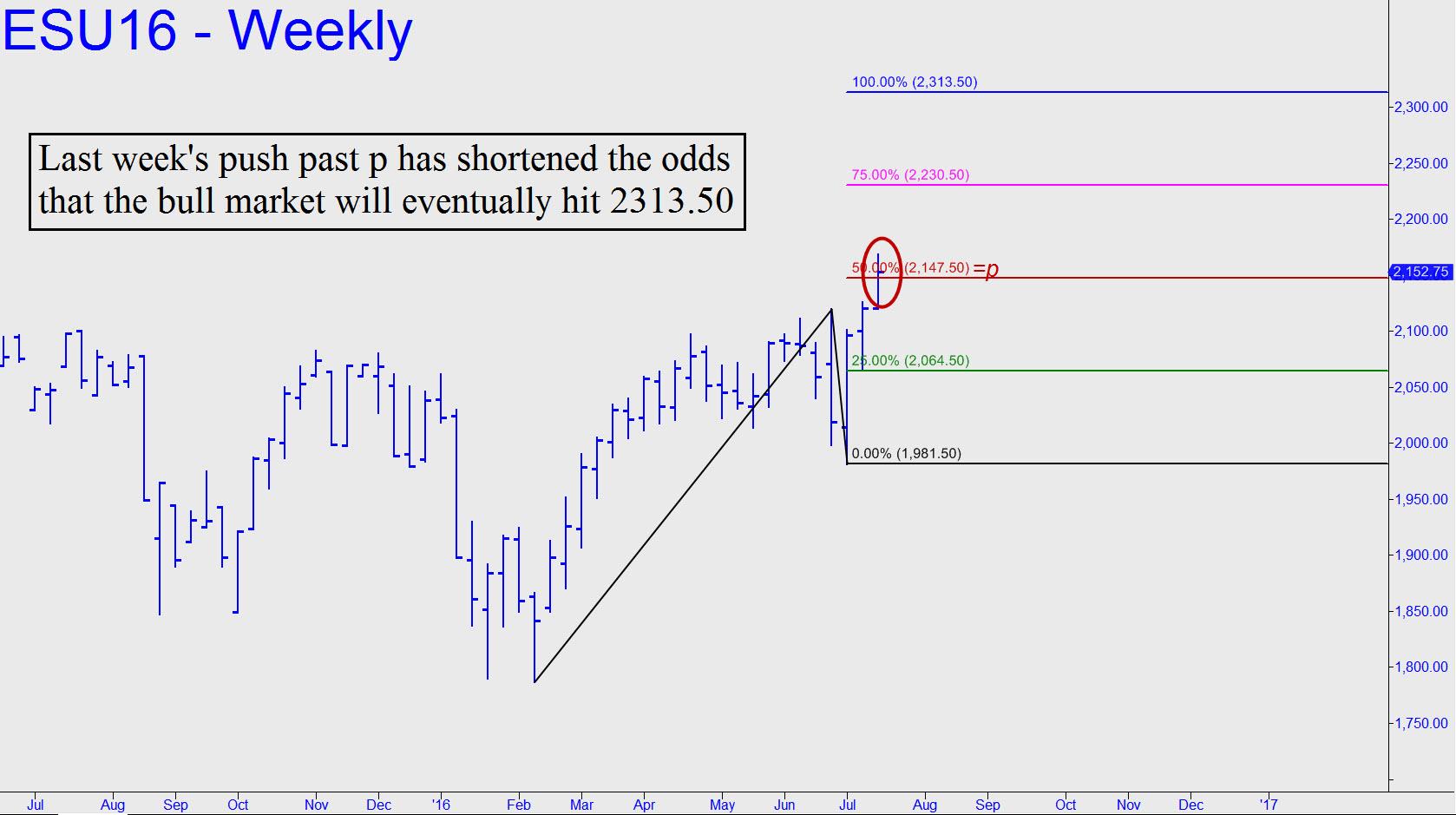 http://www.rickackerman.com/wp-content/uploads/2016/07/ES-push-past-p-has-shortened-odds.jpg