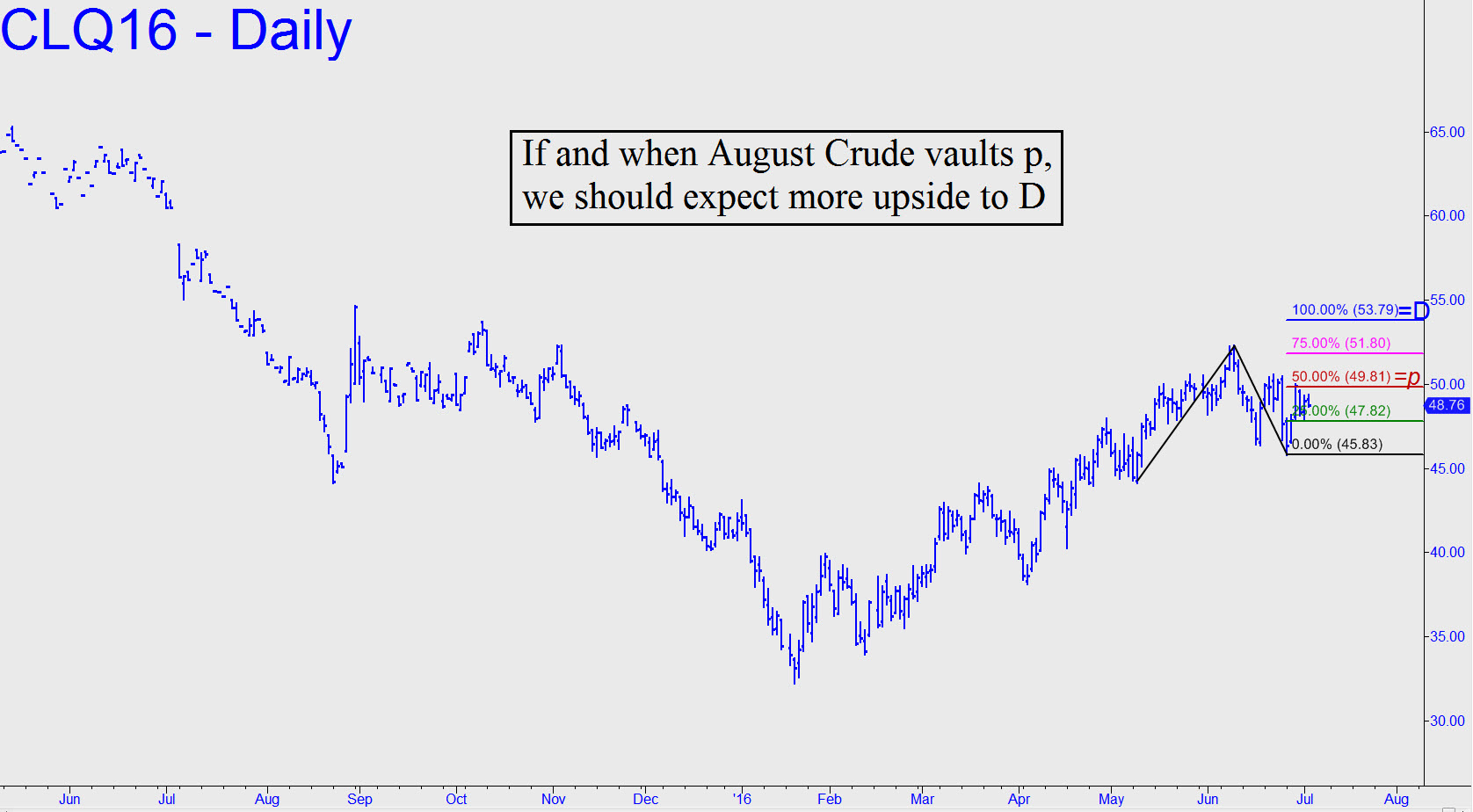 http://www.rickackerman.com/wp-content/uploads/2016/07/If-August-Crude-vaults-p.jpg