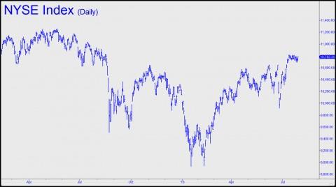 NYSE Index (R2)