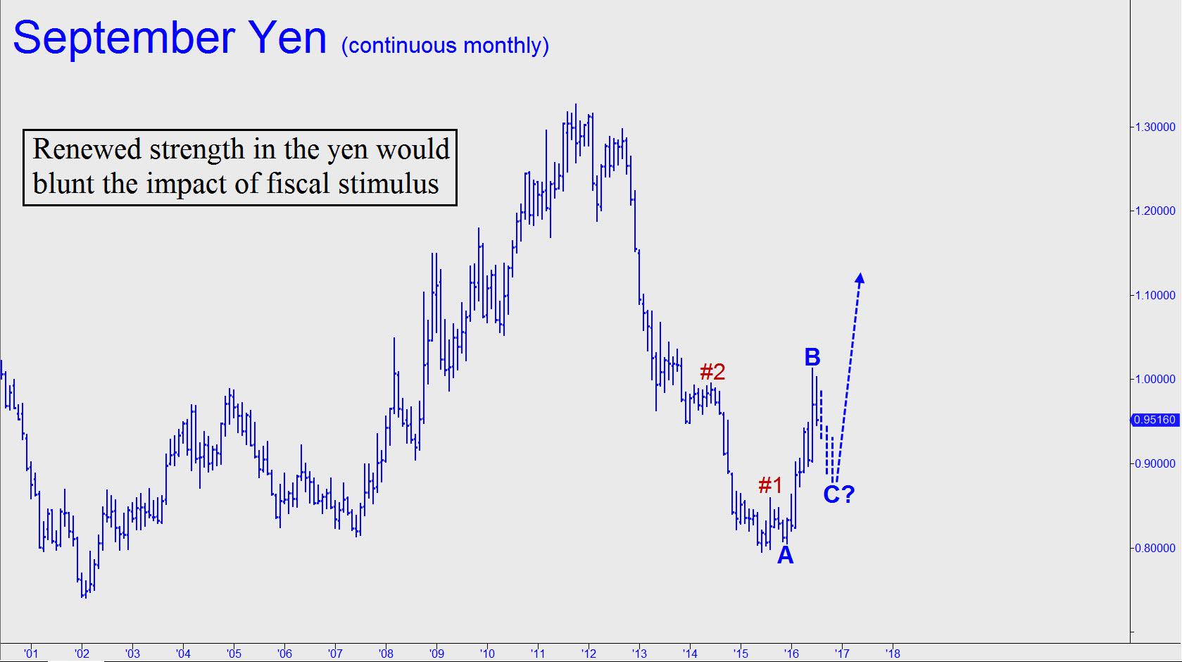 http://www.rickackerman.com/wp-content/uploads/2016/07/Renewed-strength-in-the-yen1.jpg