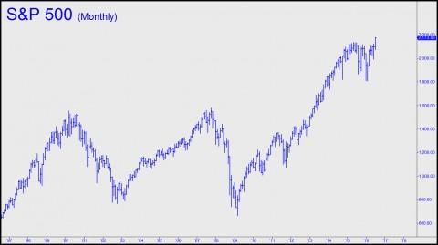 S&P 500 Monthly (R1)