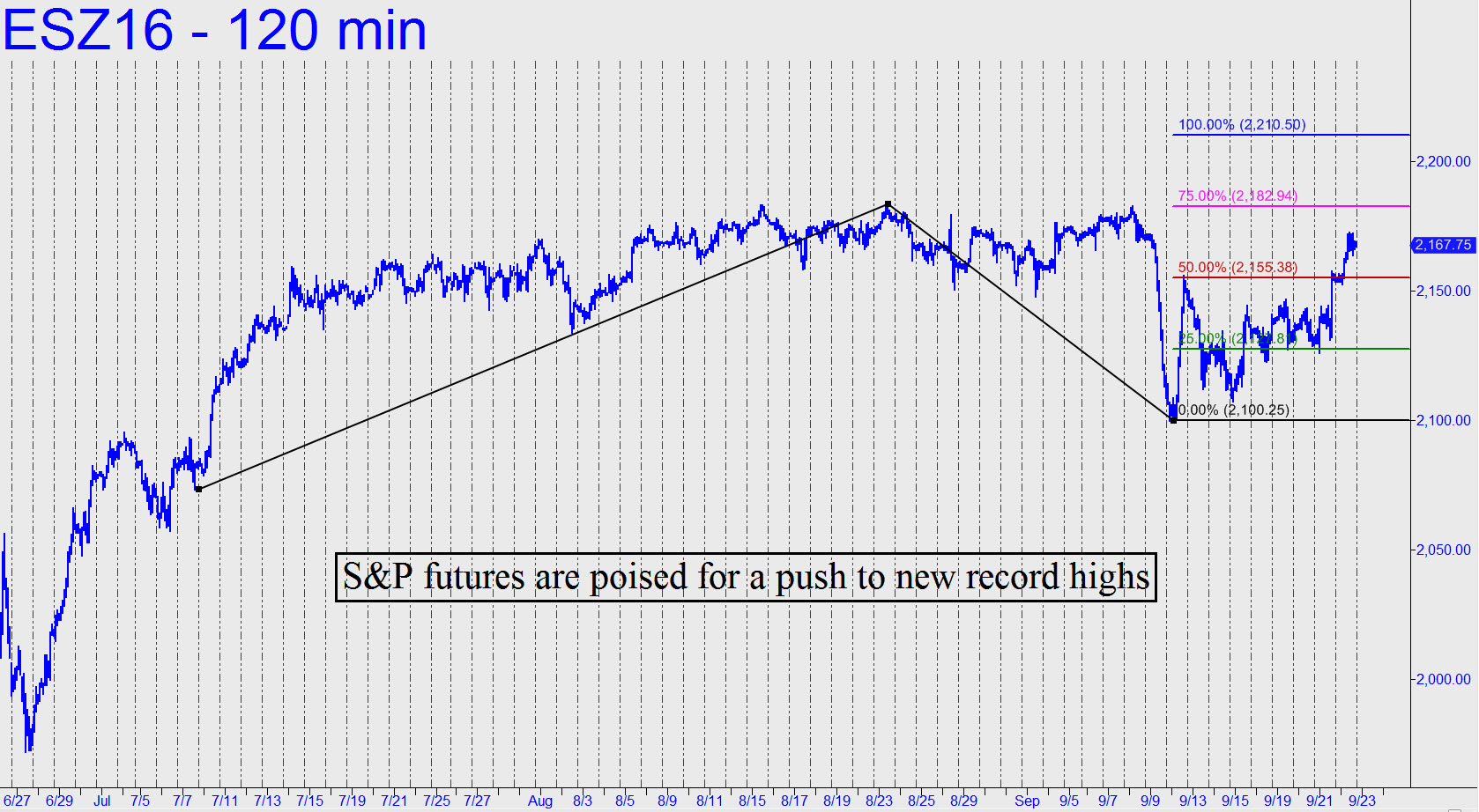 http://www.rickackerman.com/wp-content/uploads/2016/09/SP-futures-are-poised.jpg