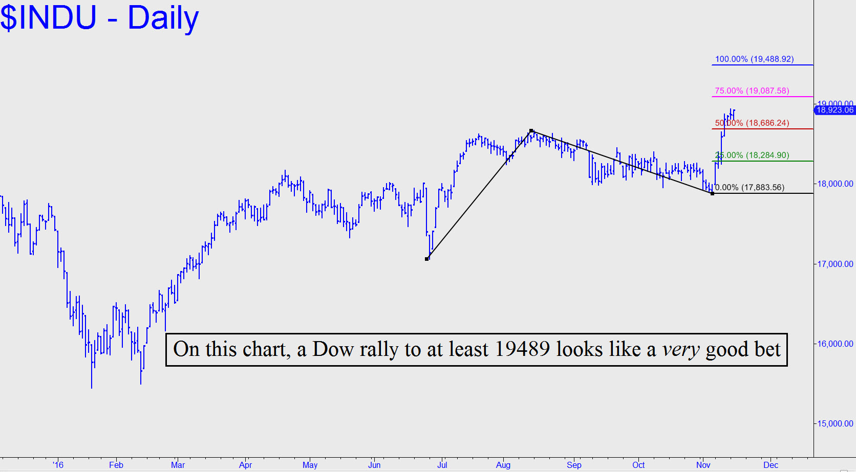 http://www.rickackerman.com/wp-content/uploads/2016/11/DJIA-rally-to-at-least.jpg