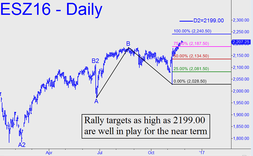 http://www.rickackerman.com/wp-content/uploads/2016/11/ES-rally-targets-as-high-as.jpg