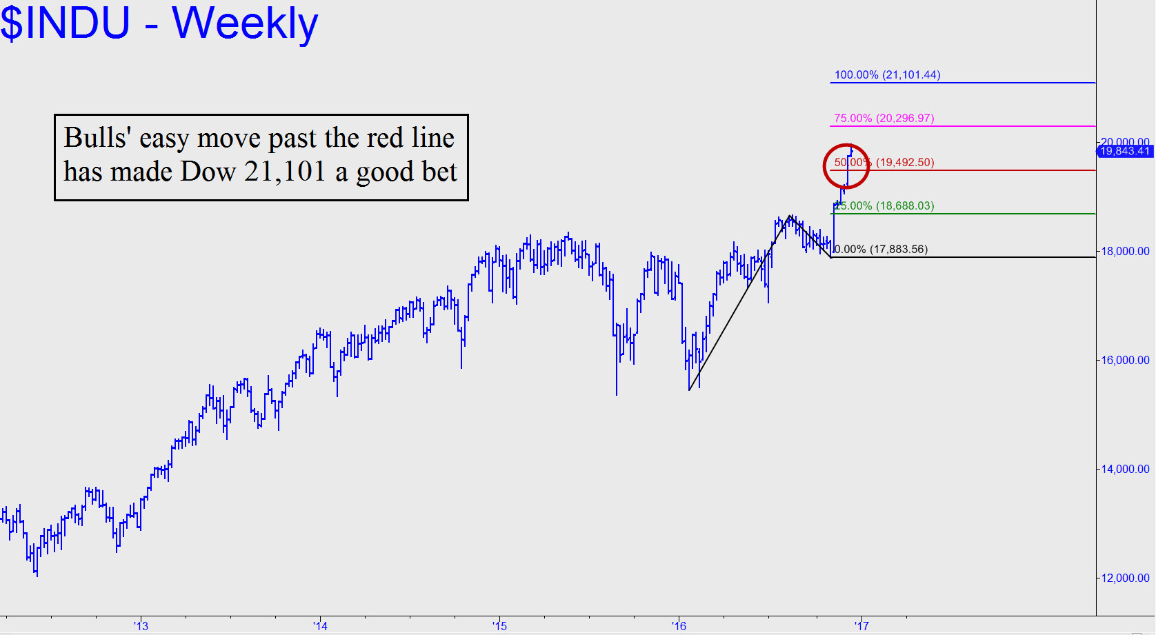 http://www.rickackerman.com/wp-content/uploads/2016/12/Bulls-easy-move-past.jpg