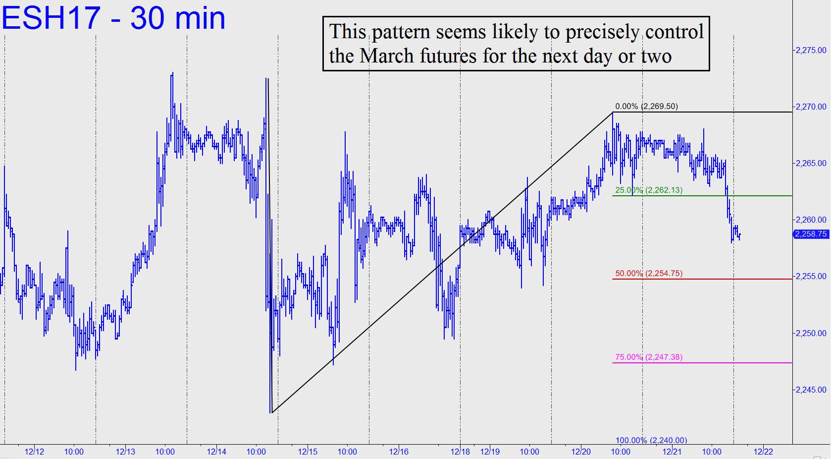 http://www.rickackerman.com/wp-content/uploads/2016/12/Pattern-will-controil-ES.jpg