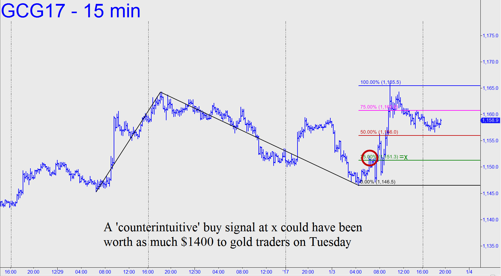 http://www.rickackerman.com/wp-content/uploads/2017/01/Counterintuitive-buy-signal-in-gold.jpg
