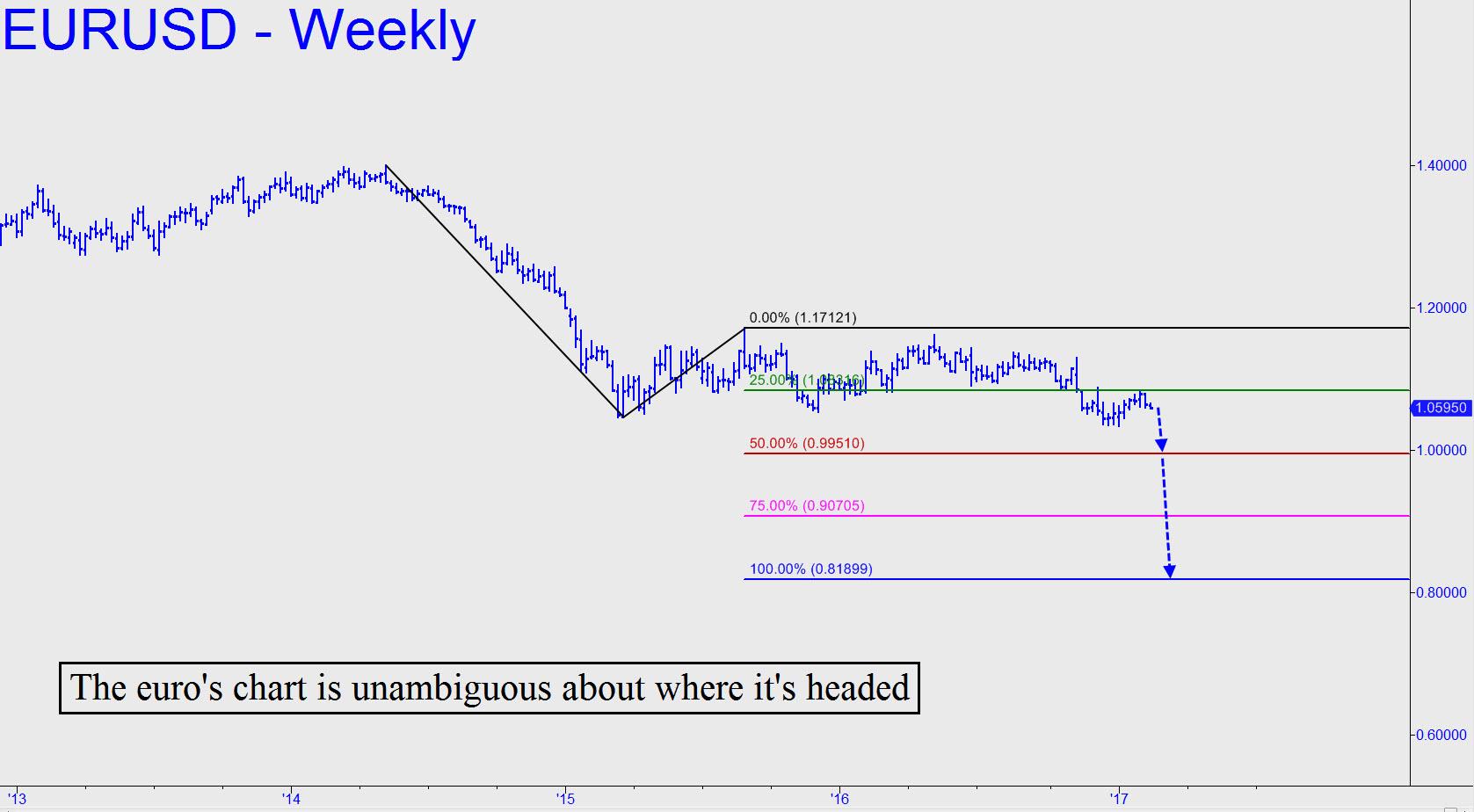 http://www.rickackerman.com/wp-content/uploads/2017/02/Euro-chart-is-unambiguous.jpg