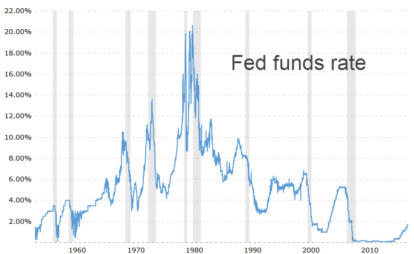 https://www.rickackerman.com/wp-content/uploads/2018/06/Fed-funds-rate.jpg