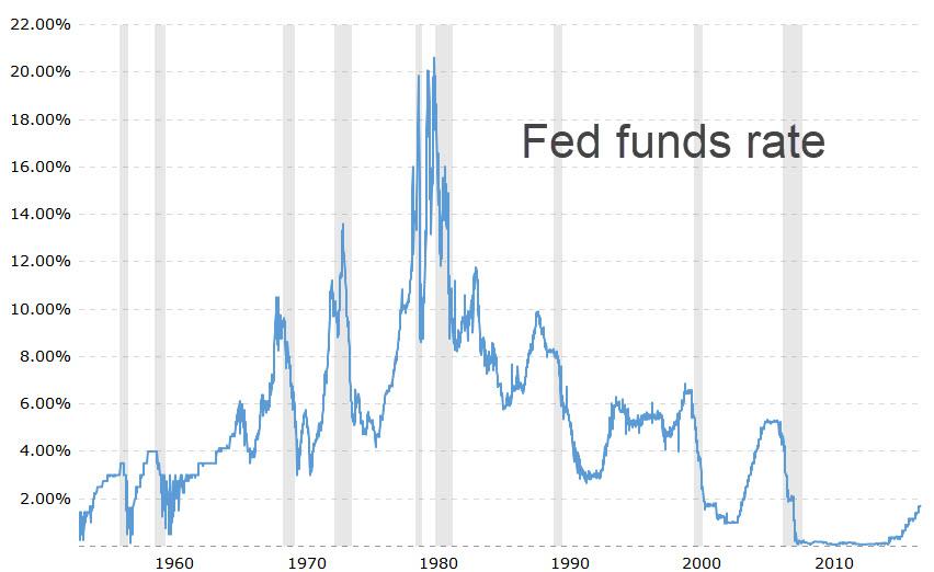 https://www.rickackerman.com/wp-content/uploads/2018/06/Fed-funds-rate.jpg