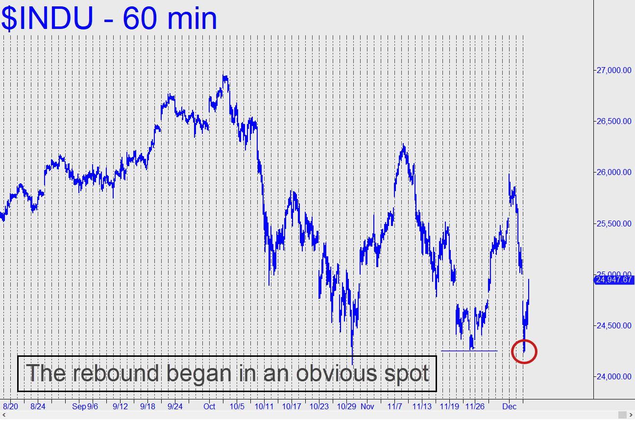 Cac 40 et indices US / crac ou pas crac ? INdu-rebound-began-in-an-obvious-spot
