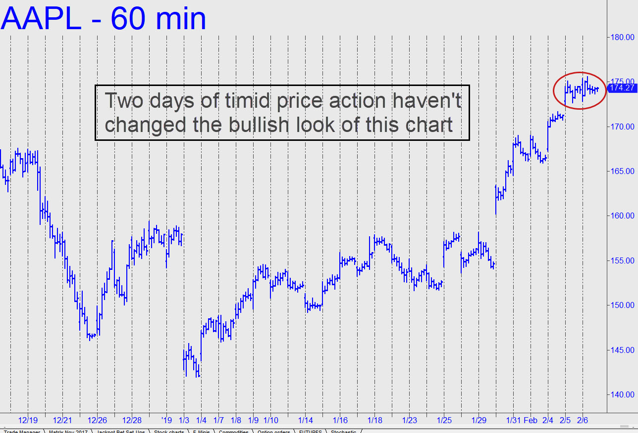AAPL-two-days-of-timid-price-action.jpg (1288�—876)
