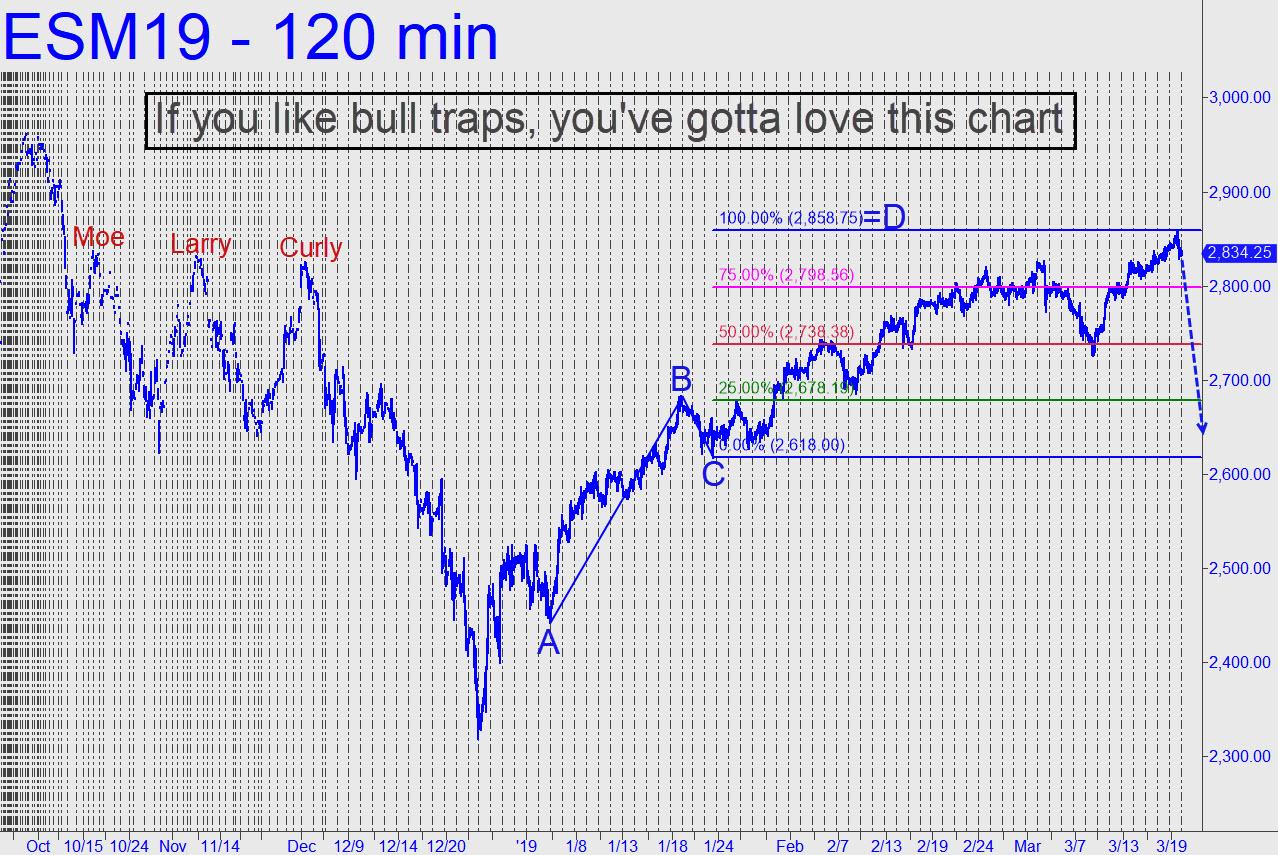 If-you-like-bull-traps-ES.jpg (1278�—855)