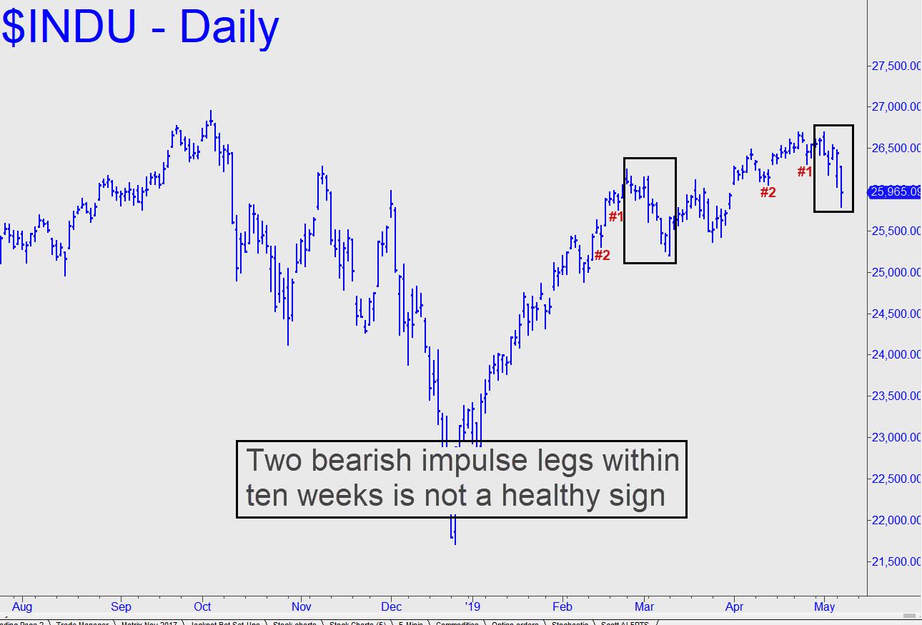 Two-bearish-inpulse-legs.jpg (1290�—875)